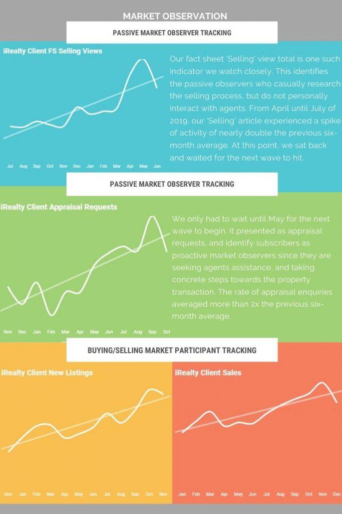 Market Observation statistics 2019